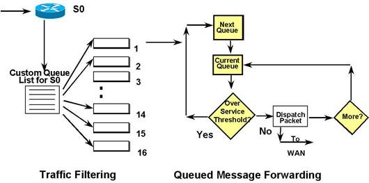 QoS - VoIP