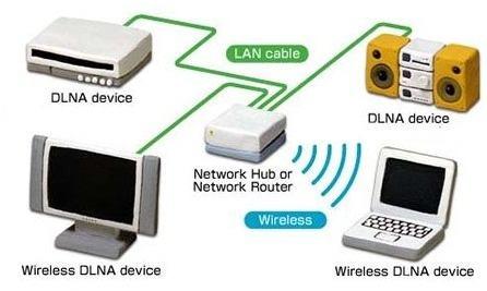 DLNA, uma rede multimídia dentro de casa – conheça a fundo