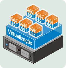 Templates e dispositivos Virtuais