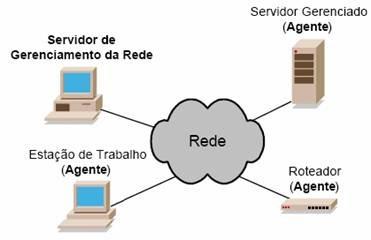 Gerenciamento de Redes de Computadores