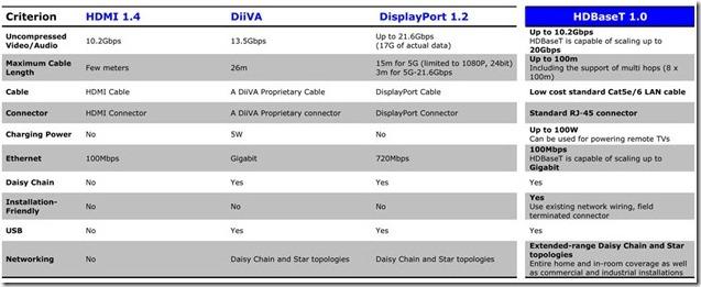 HDBaseT, o sucessor do HDMI?