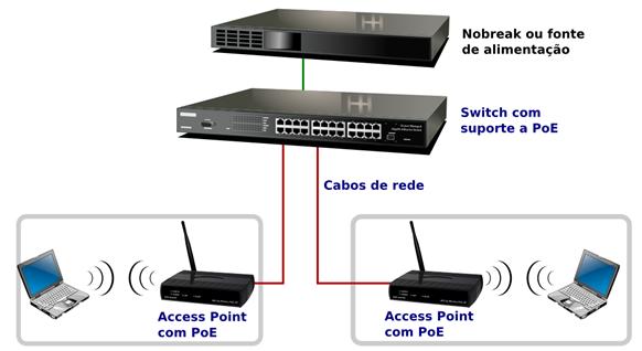 HDBaseT, PoE e o Bluetooth 3.0