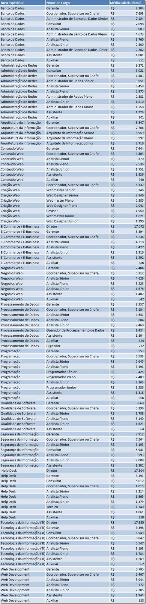 Salário: pesquisa mostra quanto ganham os profissionais de TI no Brasil