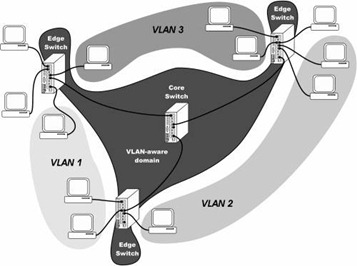 VLAN - Trunk utilizando 802.1q (dot1q)