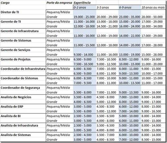 tabela salario